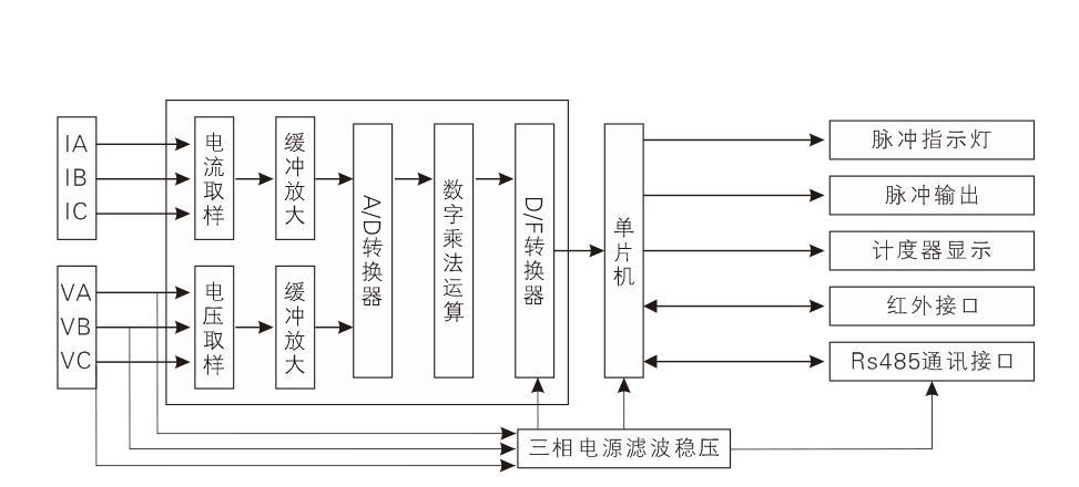 电路缓冲放大,再由16位a/d转换器转换成数字信号,经数字乘法器运算后